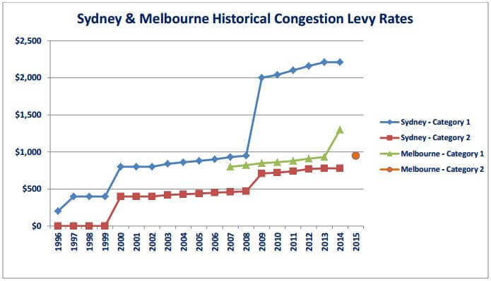Congestion Levy Rate comparison Sydney to Melbourne